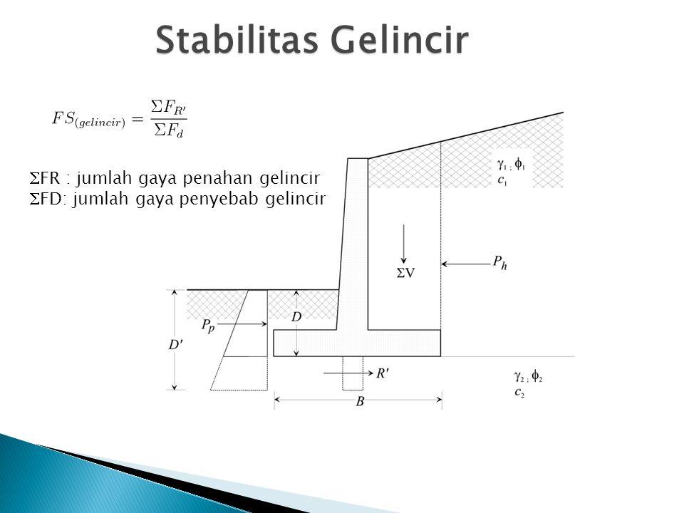 Stabilitas Gelincir  FR : jumlah gaya penahan gelincir  FD: jumlah gaya penyebab gelincir