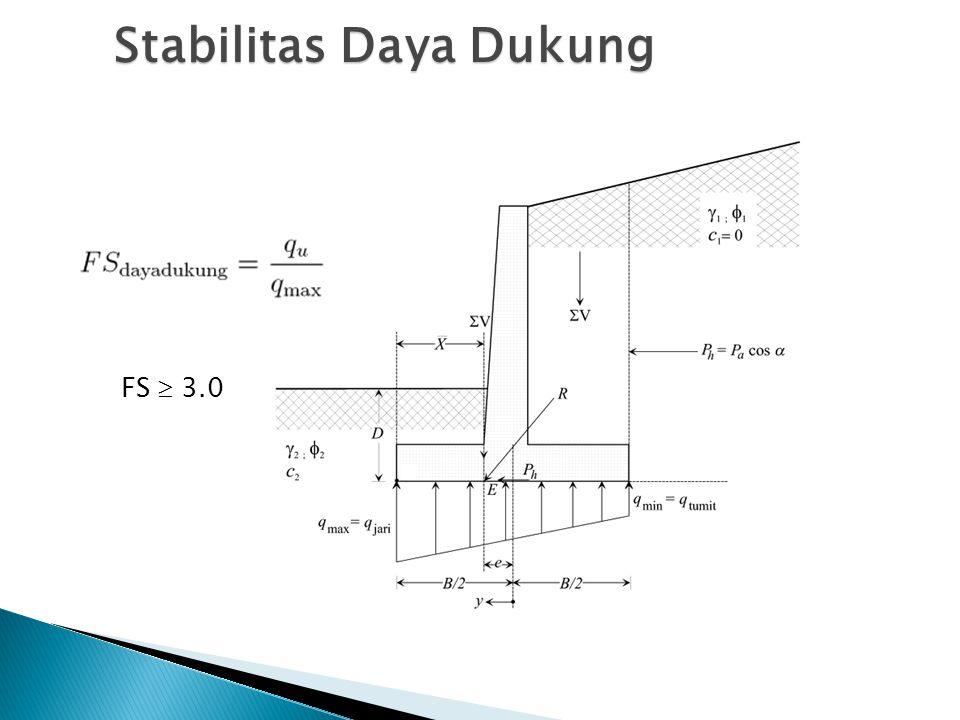 Stabilitas Daya Dukung FS  3.0