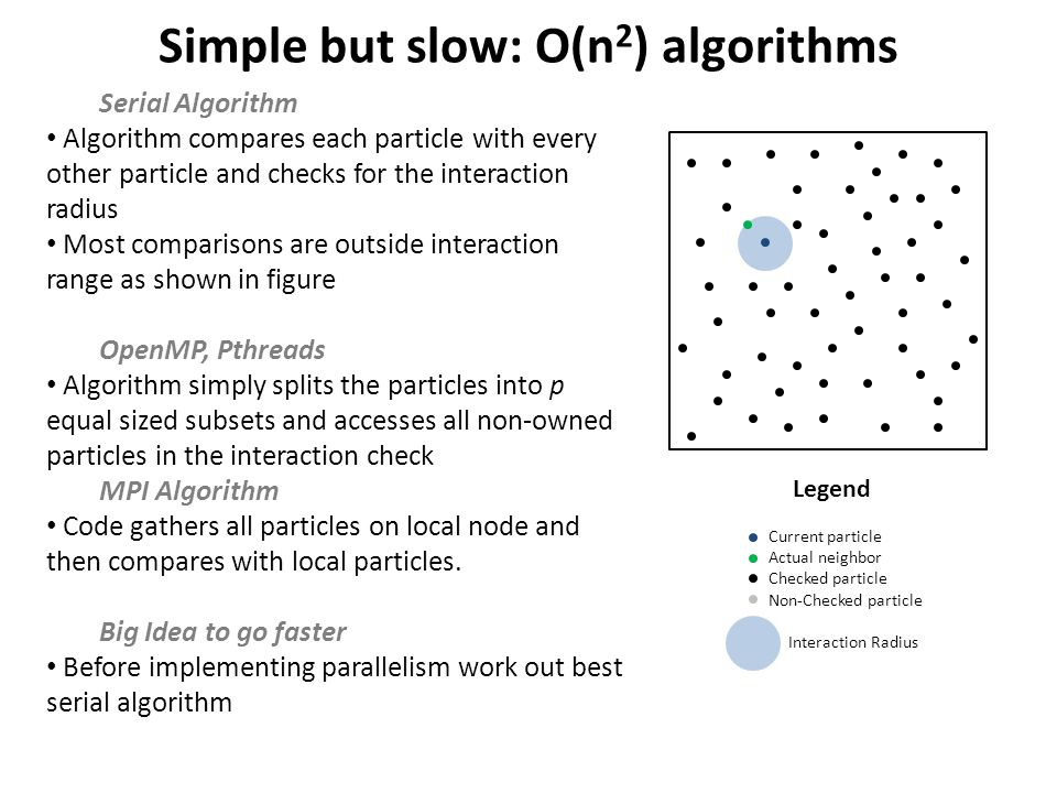 Simple but slow: O(n 2 ) algorithms Serial Algorithm Algorithm compares each particle with every other particle and checks for the interaction radius Most comparisons are outside interaction range as shown in figure OpenMP, Pthreads Algorithm simply splits the particles into p equal sized subsets and accesses all non-owned particles in the interaction check MPI Algorithm Code gathers all particles on local node and then compares with local particles.