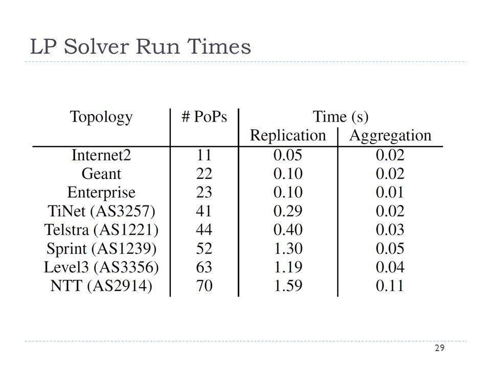 LP Solver Run Times 29