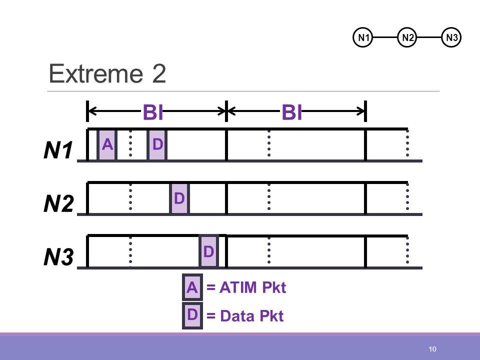 Extreme 2 10 A N1 N2 N3 BI D D A= ATIM Pkt D = Data Pkt N2N1N3 D