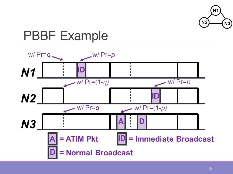 PBBF Example 12 N1 N2 N3 ID AD A= ATIM Pkt D = Normal Broadcast N2 N1 N3 w/ Pr=q w/ Pr=p w/ Pr=(1-q) w/ Pr=q w/ Pr=(1-p) w/ Pr=p ID = Immediate Broadcast