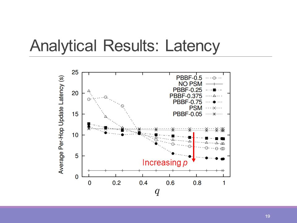 Analytical Results: Latency 19 Increasing p