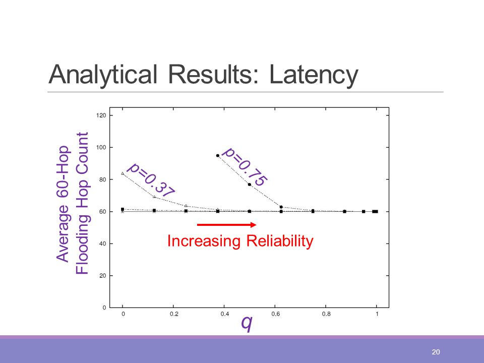 Analytical Results: Latency 20 q Average 60-Hop Flooding Hop Count p=0.37 p=0.75 Increasing Reliability