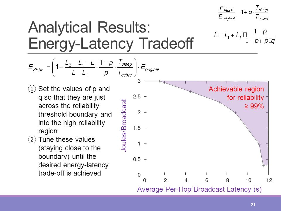 Analytical Results: Energy-Latency Tradeoff 21 Joules/Broadcast Average Per-Hop Broadcast Latency (s) Achievable region for reliability ≥ 99% ① Set the values of p and q so that they are just across the reliability threshold boundary and into the high reliability region ② Tune these values (staying close to the boundary) until the desired energy-latency trade-off is achieved
