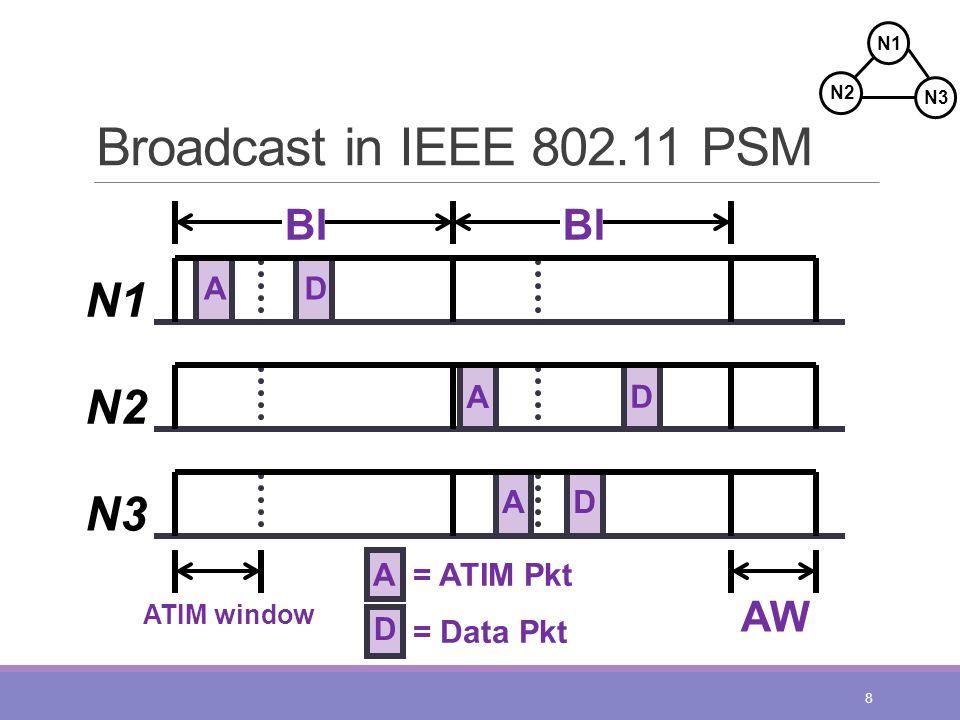 Broadcast in IEEE 802.11 PSM 8 A N1 N2 N3 ATIM window BI D A D AD AW A= ATIM Pkt D = Data Pkt N2 N1 N3