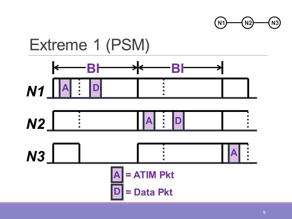 Extreme 1 (PSM) 9 A N1 N2 N3 BI D A D A A= ATIM Pkt D = Data Pkt N2N1N3