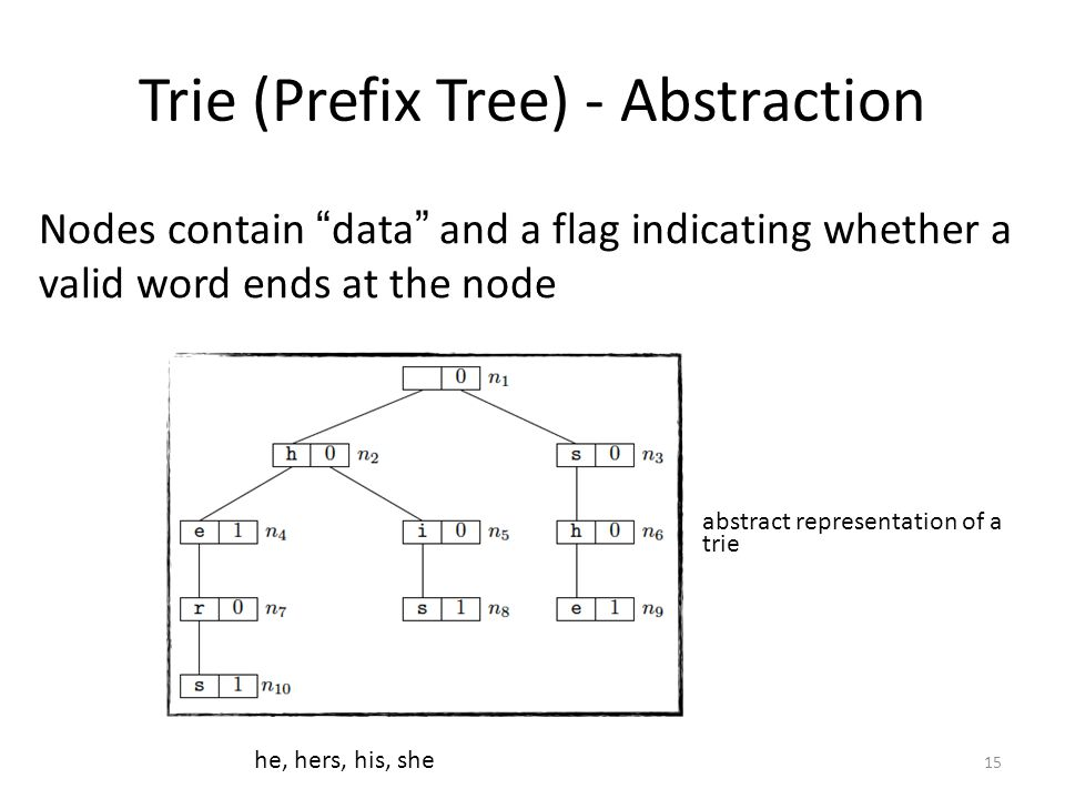 """Trie (Prefix Tree) - Abstraction Nodes contain """" data """" and a flag indicating whether a valid word ends at the node he, hers, his, she abstract repres"""
