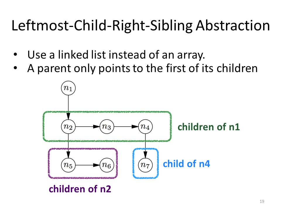 Leftmost-Child-Right-Sibling Abstraction Use a linked list instead of an array. A parent only points to the first of its children children of n1 child
