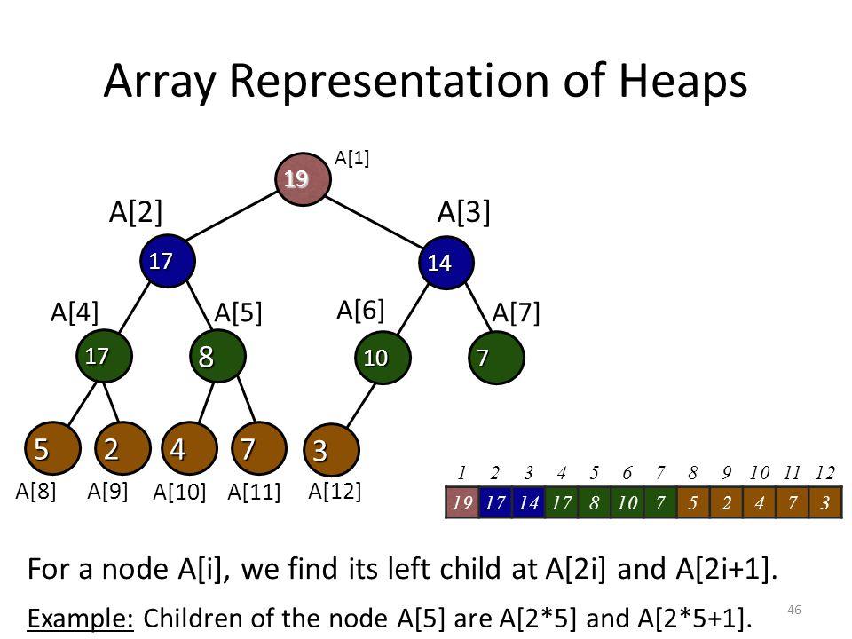 Array Representation of Heaps 452 817 19 17 7 3 710 14 A[1] A[2]A[3] A[4] A[5] A[6] A[7] A[8] A[9] A[10]A[11] A[12] For a node A[i], we find its left