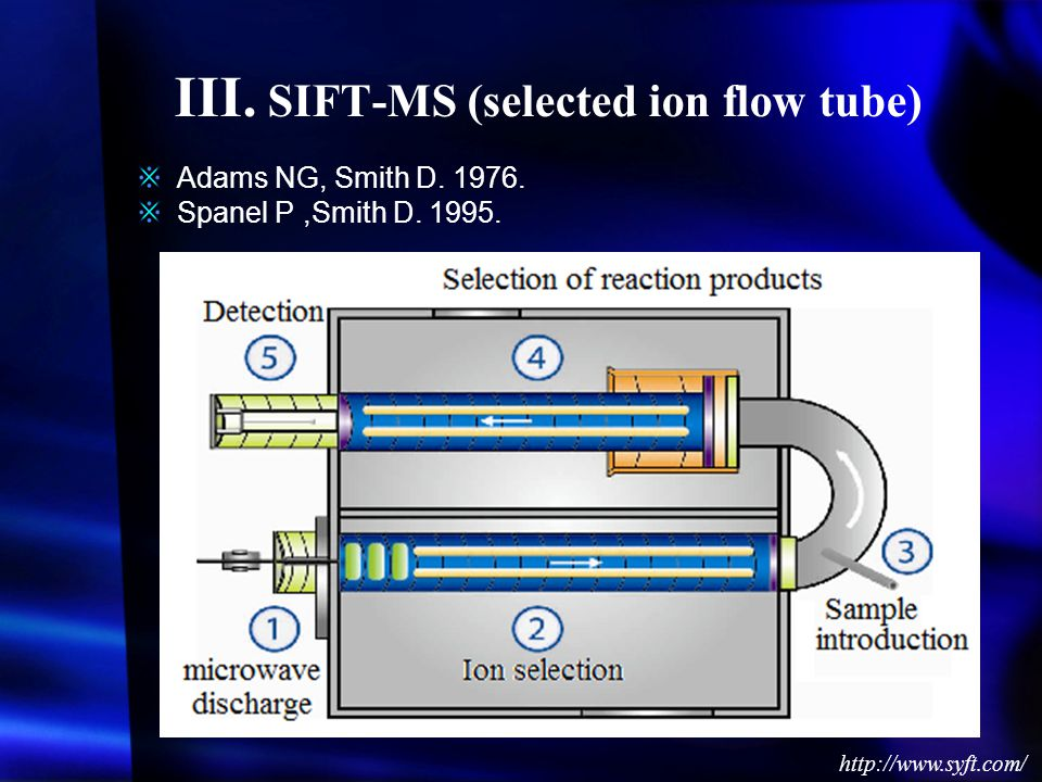 III.SIFT-MS (selected ion flow tube) http://www.syft.com/ Adams NG, Smith D.