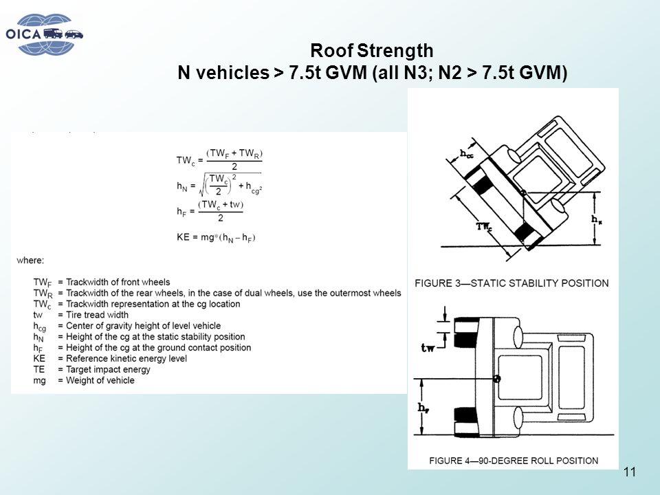 Roof Strength N vehicles > 7.5t GVM (all N3; N2 > 7.5t GVM) 11