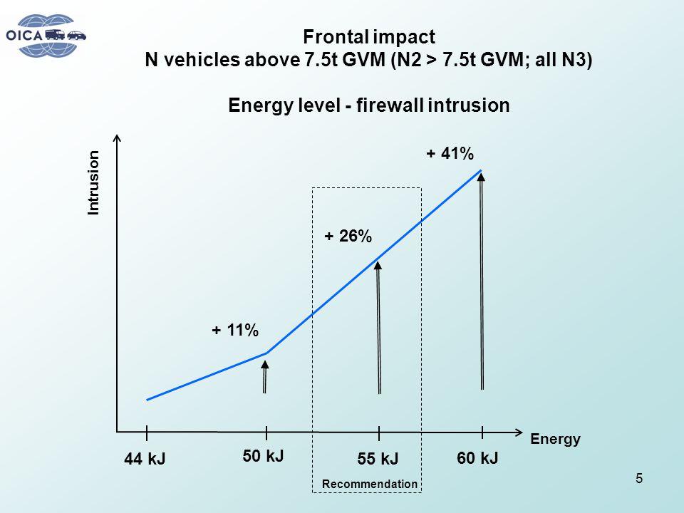 Frontal impact N vehicles above 7.5t GVM (N2 > 7.5t GVM; all N3) Energy level - firewall intrusion 44 kJ 50 kJ 55 kJ 60 kJ + 41% + 26% + 11% Intrusion Energy Recommendation 5