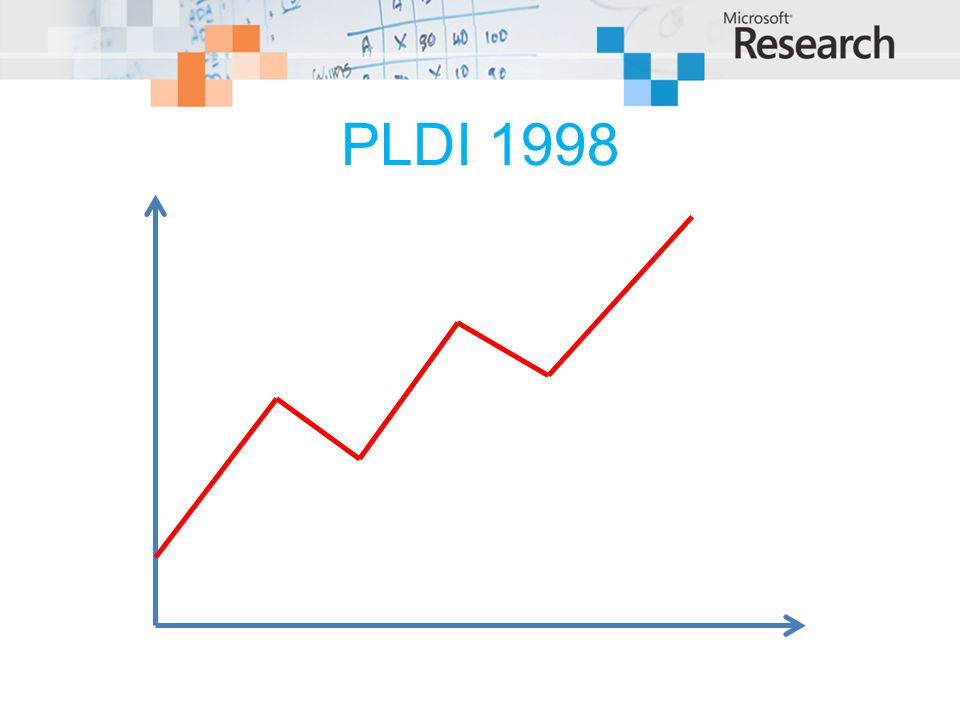 PLDI 1998