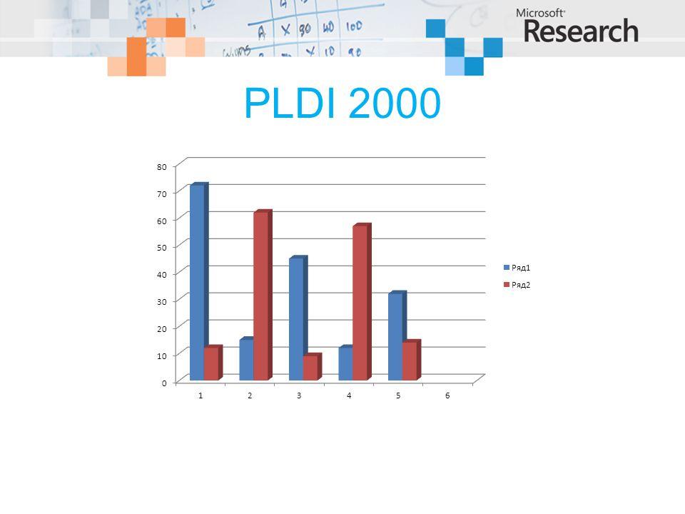 PLDI 2000