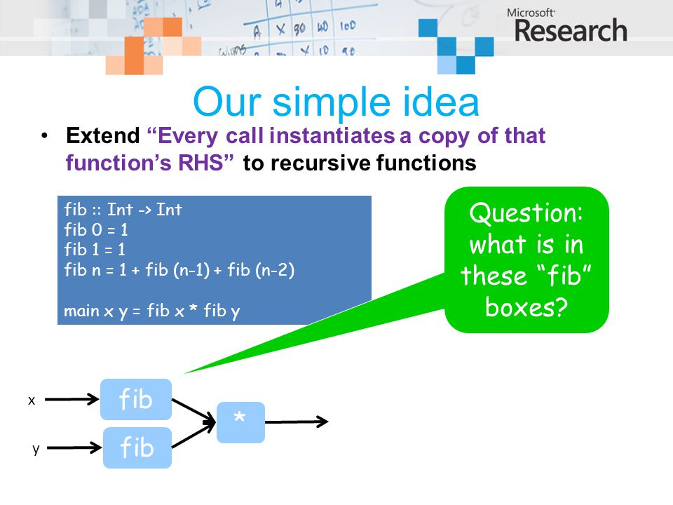 Our simple idea Extend Every call instantiates a copy of that function's RHS to recursive functions fib :: Int -> Int fib 0 = 1 fib 1 = 1 fib n = 1 + fib (n-1) + fib (n-2) main x y = fib x * fib y fib * x y Question: what is in these fib boxes?