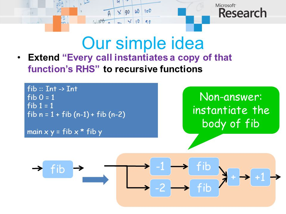 Our simple idea Extend Every call instantiates a copy of that function's RHS to recursive functions fib :: Int -> Int fib 0 = 1 fib 1 = 1 fib n = 1 + fib (n-1) + fib (n-2) main x y = fib x * fib y fib Non-answer: instantiate the body of fib fib + -2 +1