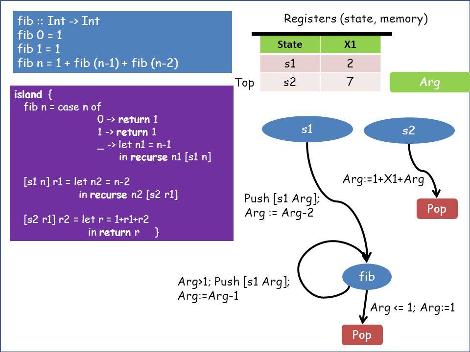 fib :: Int -> Int fib 0 = 1 fib 1 = 1 fib n = 1 + fib (n-1) + fib (n-2) island { fib n = case n of 0 -> return 1 1 -> return 1 _ -> let n1 = n-1 in recurse n1 [s1 n] [s1 n] r1 = let n2 = n-2 in recurse n2 [s2 r1] [s2 r1] r2 = let r = 1+r1+r2 in return r} fib s1 s2 Arg>1; Push [s1 Arg]; Arg:=Arg-1 Pop Arg <= 1; Arg:=1 Push [s1 Arg]; Arg := Arg-2 Arg Registers (state, memory) Arg:=1+X1+Arg Pop StateX1 s12 s27 Top