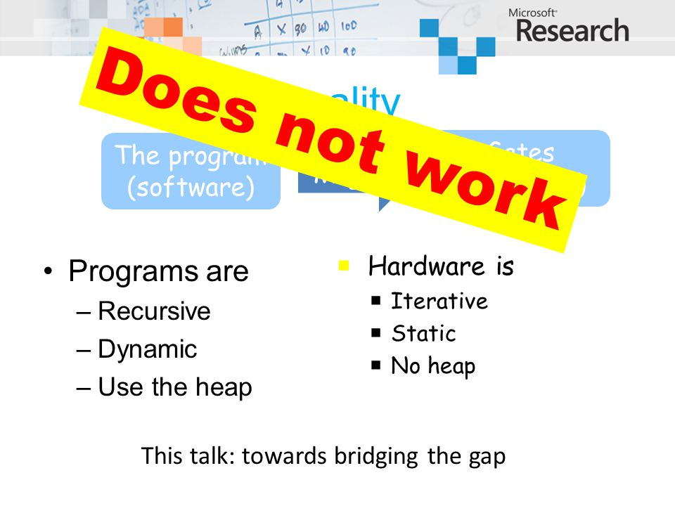 Reality Programs are –Recursive –Dynamic –Use the heap The program (software) Gates (hardware) Magic Does not work  Hardware is  Iterative  Static  No heap This talk: towards bridging the gap