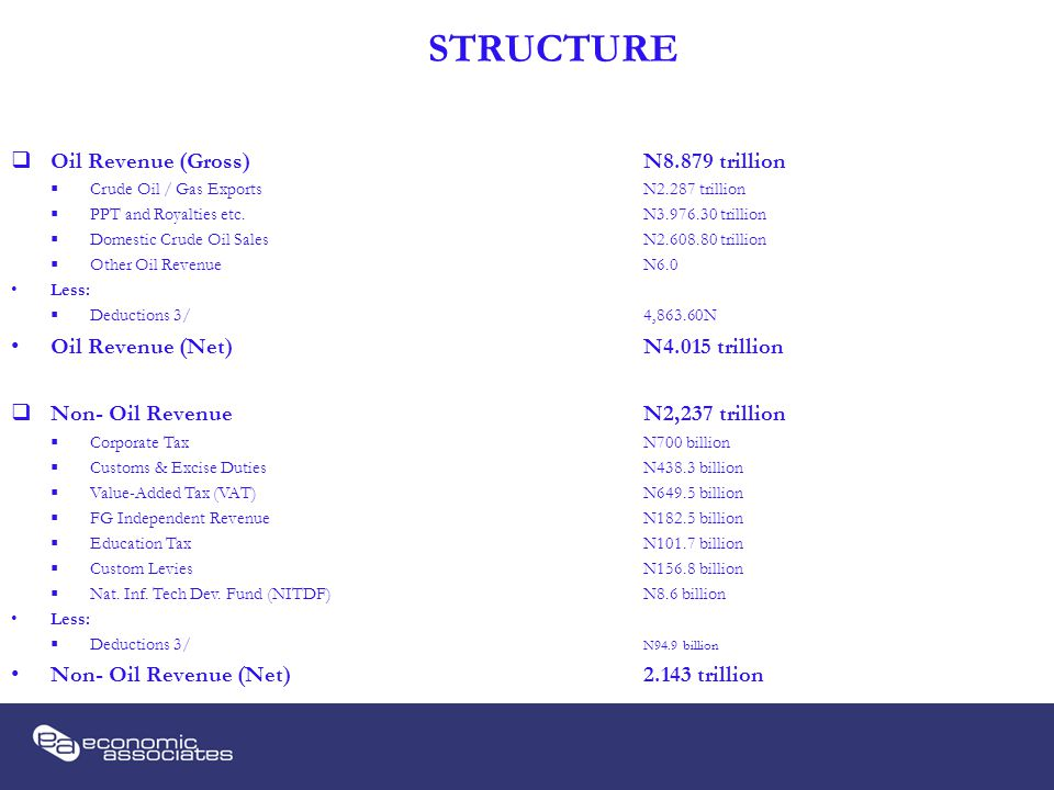 STRUCTURE  Oil Revenue (Gross)N8.879 trillion  Crude Oil / Gas ExportsN2.287 trillion  PPT and Royalties etc.N3.976.30 trillion  Domestic Crude Oil SalesN2.608.80 trillion  Other Oil RevenueN6.0 Less:  Deductions 3/4,863.60N Oil Revenue (Net)N4.015 trillion  Non- Oil RevenueN2,237 trillion  Corporate TaxN700 billion  Customs & Excise DutiesN438.3 billion  Value-Added Tax (VAT)N649.5 billion  FG Independent RevenueN182.5 billion  Education TaxN101.7 billion  Custom LeviesN156.8 billion  Nat.
