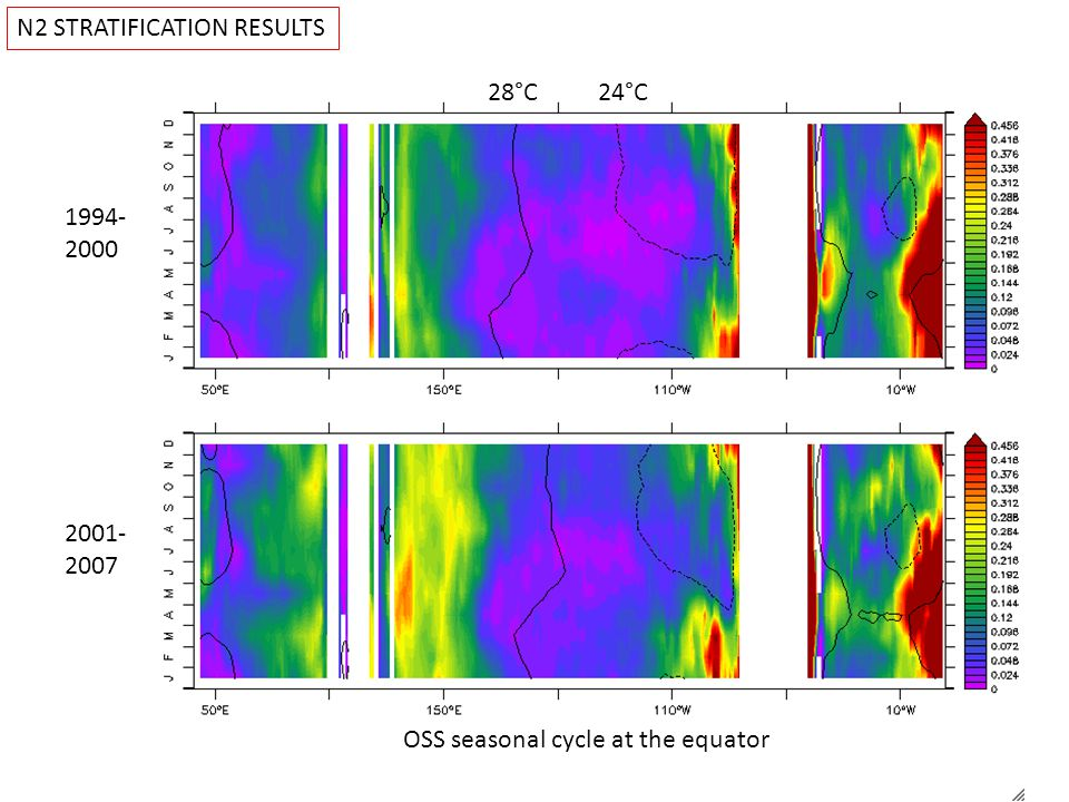 N2 STRATIFICATION RESULTS 28°C24°C 1994- 2000 2001- 2007 OSS seasonal cycle at the equator