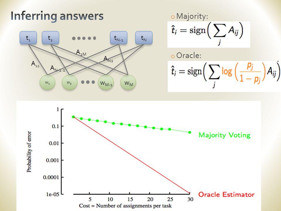 o Majority: o Oracle: t1t1 tNtN t2t2 t N-1 w1w1 w2w2 w M-1 wMwM A 11 A N-1 1 A N2 A 2M