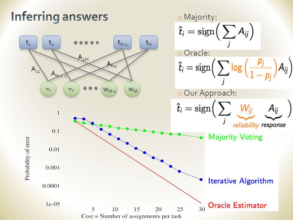 o Majority: o Oracle: o Our Approach: t1t1 tNtN t2t2 t N-1 w1w1 w2w2 w M-1 wMwM A 11 A N-1 1 A N2 A 2M
