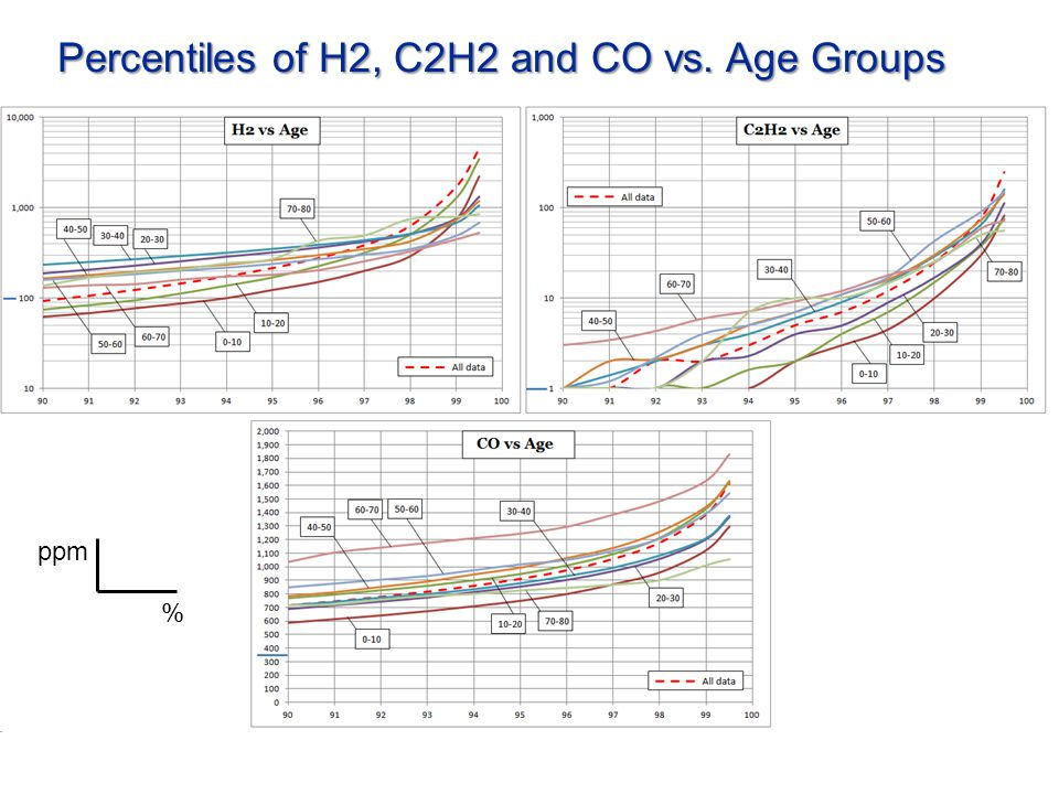 Percentiles of H2, C2H2 and CO vs. Age Groups % ppm
