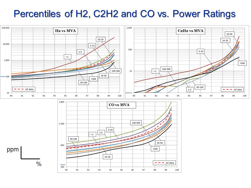 Percentiles of H2, C2H2 and CO vs. Power Ratings % ppm