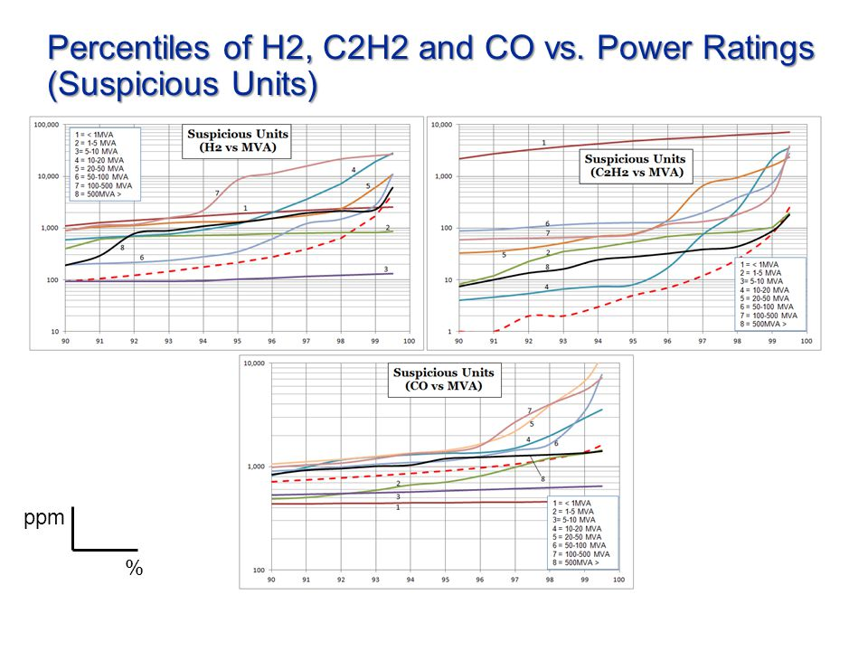 Percentiles of H2, C2H2 and CO vs. Power Ratings (Suspicious Units) % ppm