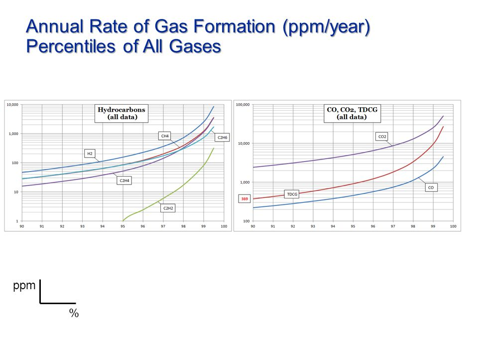 Annual Rate of Gas Formation (ppm/year) Percentiles of All Gases % ppm