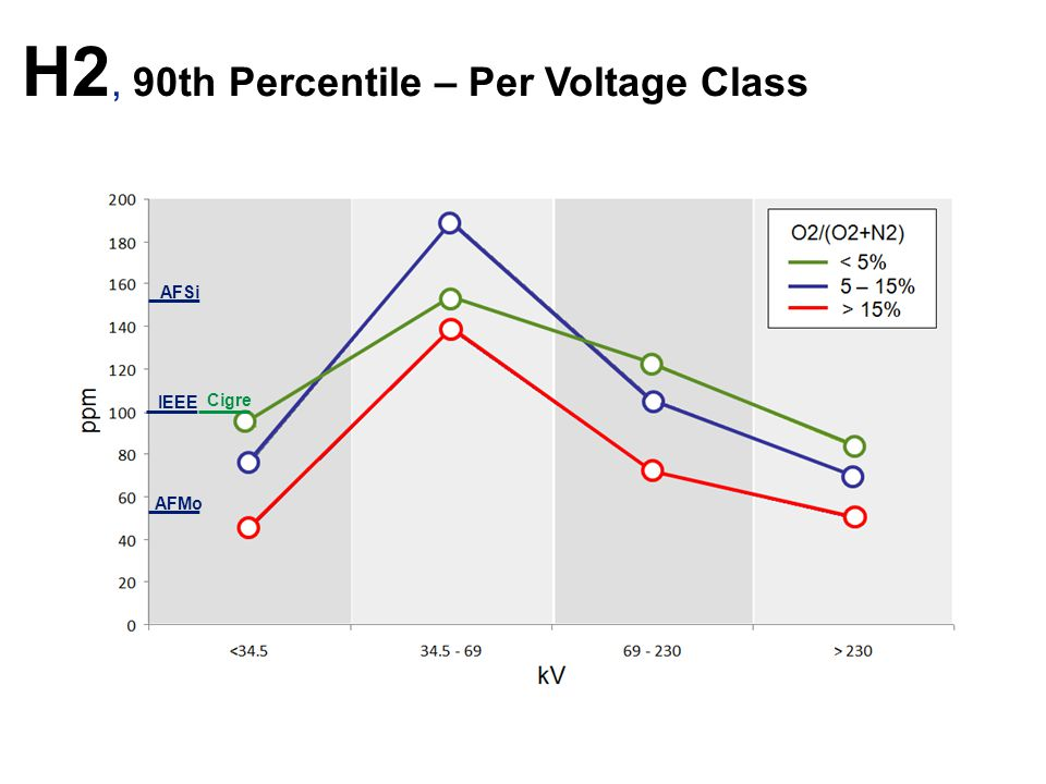 H2, 90th Percentile – Per Voltage Class IEEE AFMo AFSi Cigre