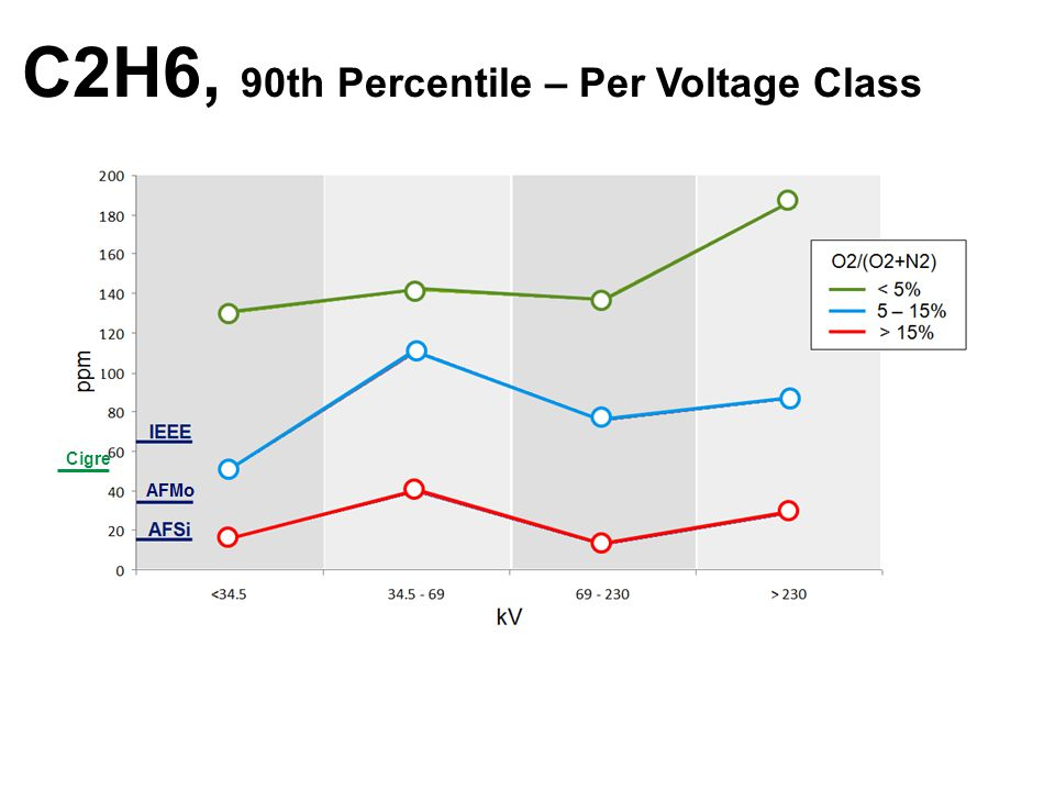 C2H6, 90th Percentile – Per Voltage Class Cigre