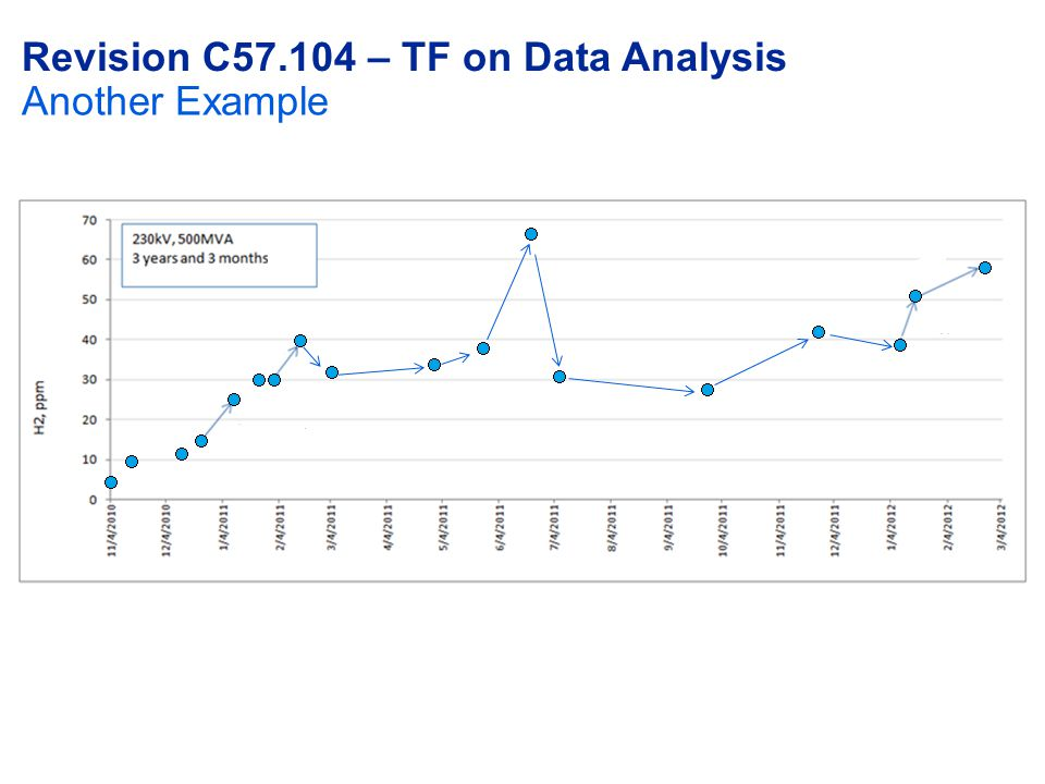Revision C57.104 – TF on Data Analysis Another Example