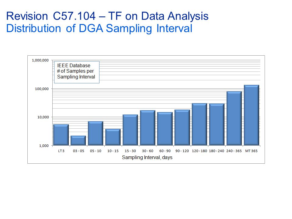 Revision C57.104 – TF on Data Analysis Distribution of DGA Sampling Interval