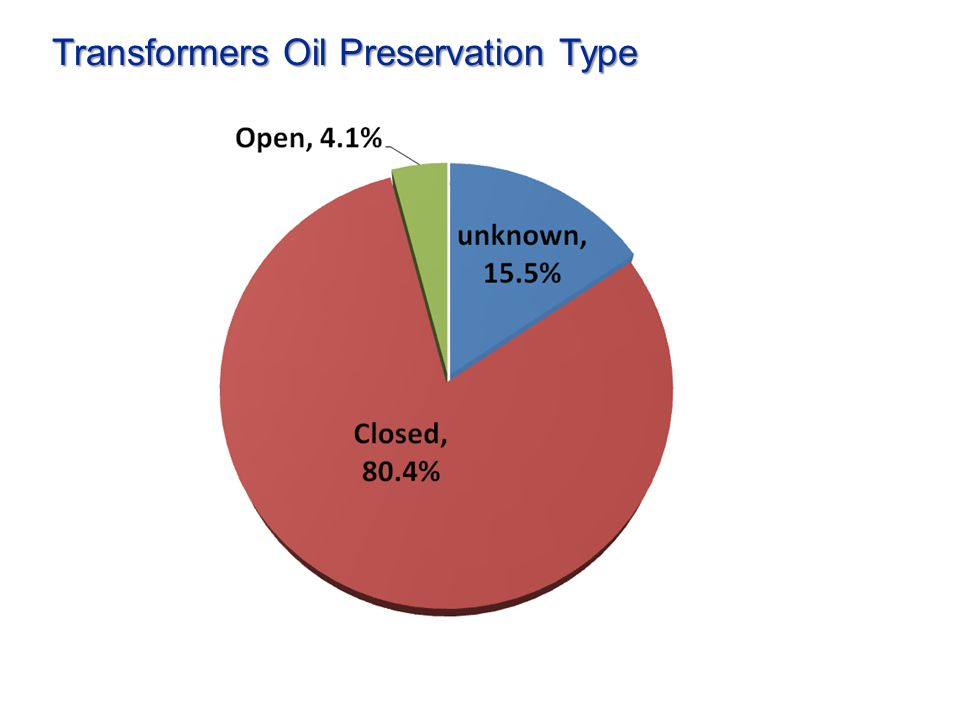 Percentiles of H2, C2H2 and CO vs. Oil Preservation % ppm