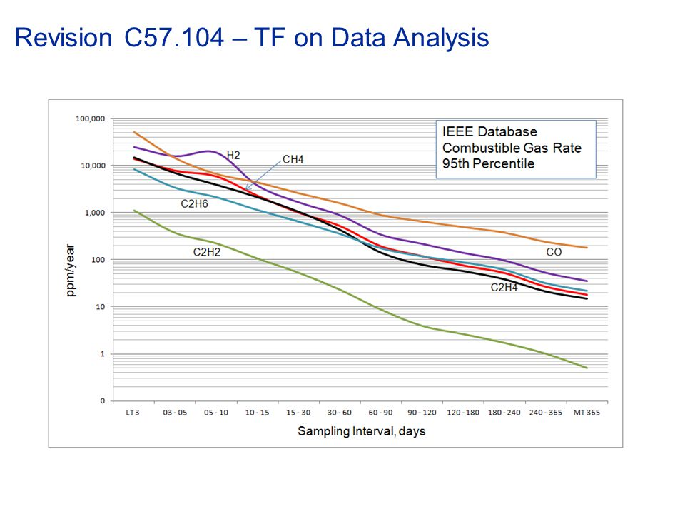 Revision C57.104 – TF on Data Analysis