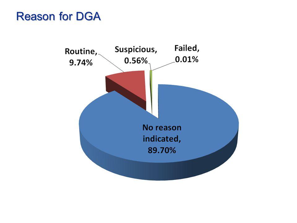 Reason for DGA
