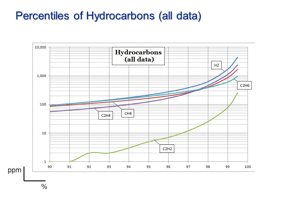 Percentiles of Hydrocarbons (all data) % ppm