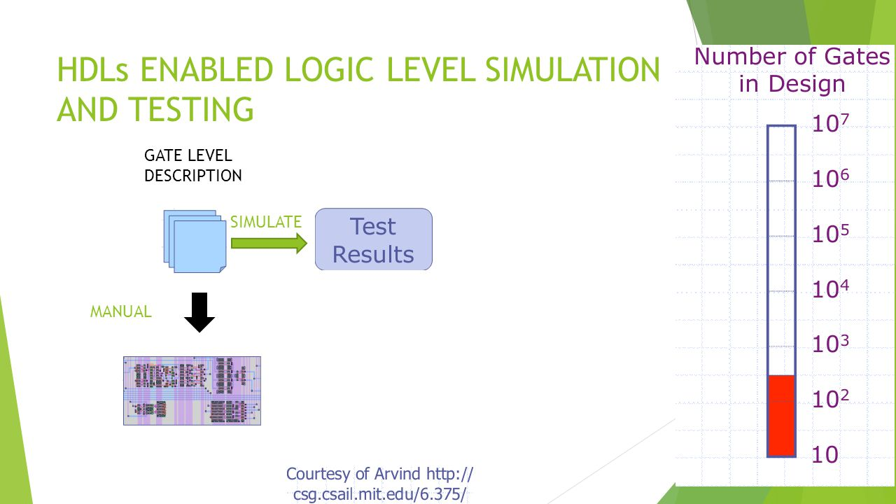 HDLs ENABLED LOGIC LEVEL SIMULATION AND TESTING MANUAL SIMULATE GATE LEVEL DESCRIPTION