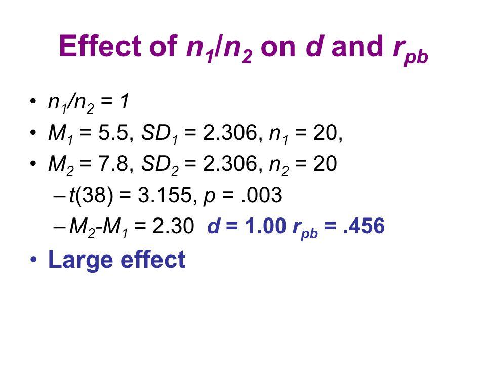 Effect of n 1 /n 2 on d and r pb n 1 /n 2 = 1 M 1 = 5.5, SD 1 = 2.306, n 1 = 20, M 2 = 7.8, SD 2 = 2.306, n 2 = 20 –t(38) = 3.155, p =.003 –M 2 -M 1 =