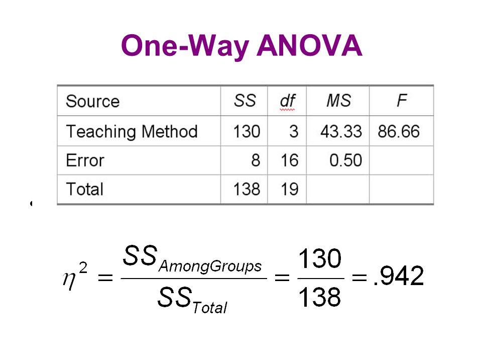 One-Way ANOVA sdsdfsdsd