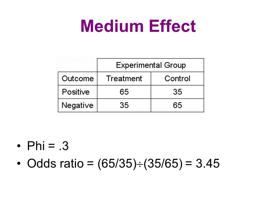 Medium Effect Phi =.3 Odds ratio = (65/35)  (35/65) = 3.45