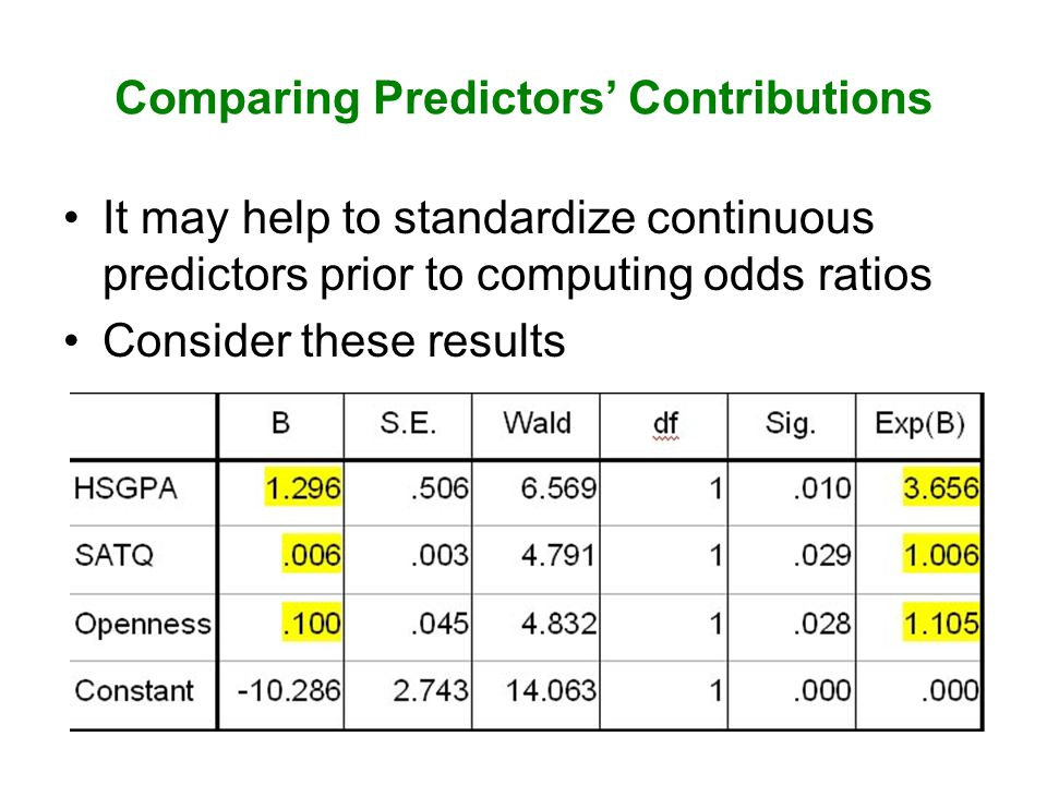 Comparing Predictors' Contributions It may help to standardize continuous predictors prior to computing odds ratios Consider these results