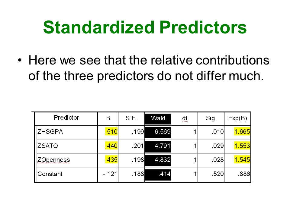 Standardized Predictors Here we see that the relative contributions of the three predictors do not differ much.