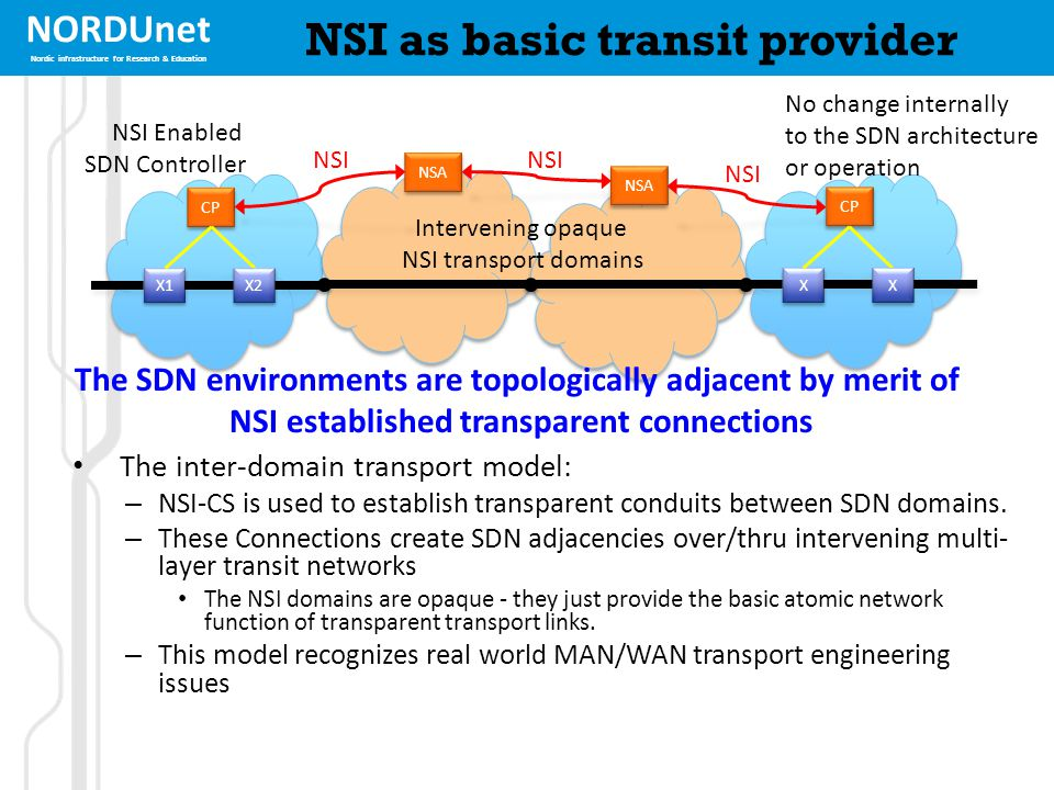 NORDUnet Nordic infrastructure for Research & Education NSI as basic transit provider The inter-domain transport model: – NSI-CS is used to establish
