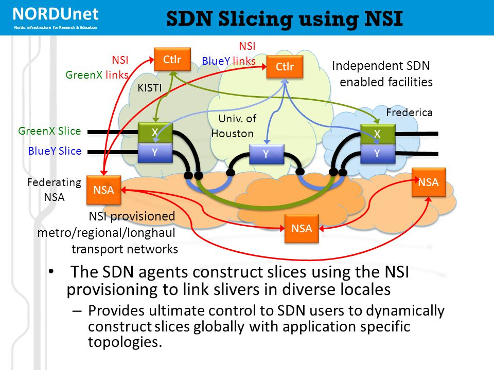 NORDUnet Nordic infrastructure for Research & Education SDN Slicing using NSI The SDN agents construct slices using the NSI provisioning to link slive