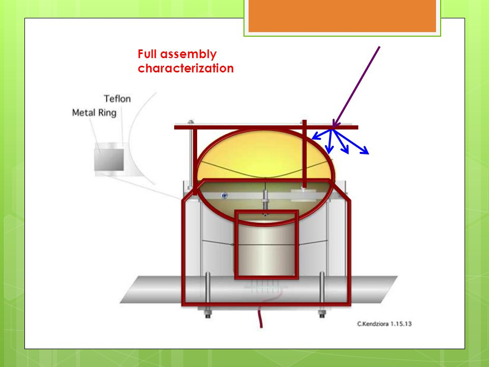 Full assembly characterization