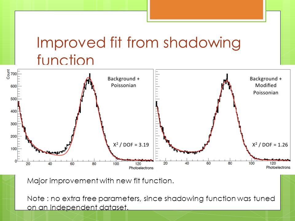 Improved fit from shadowing function Major improvement with new fit function.
