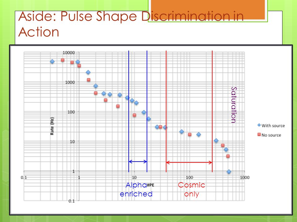 Aside: Pulse Shape Discrimination in Action Alpha enriched Cosmic only Saturation